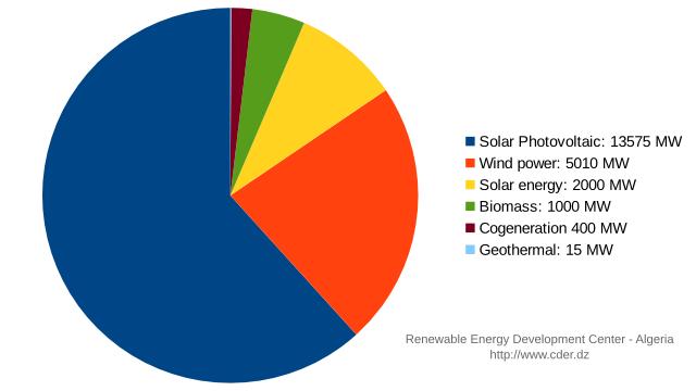 Renewable Energy program - Algeria (2015 - 2030) - Renewable Energy ...